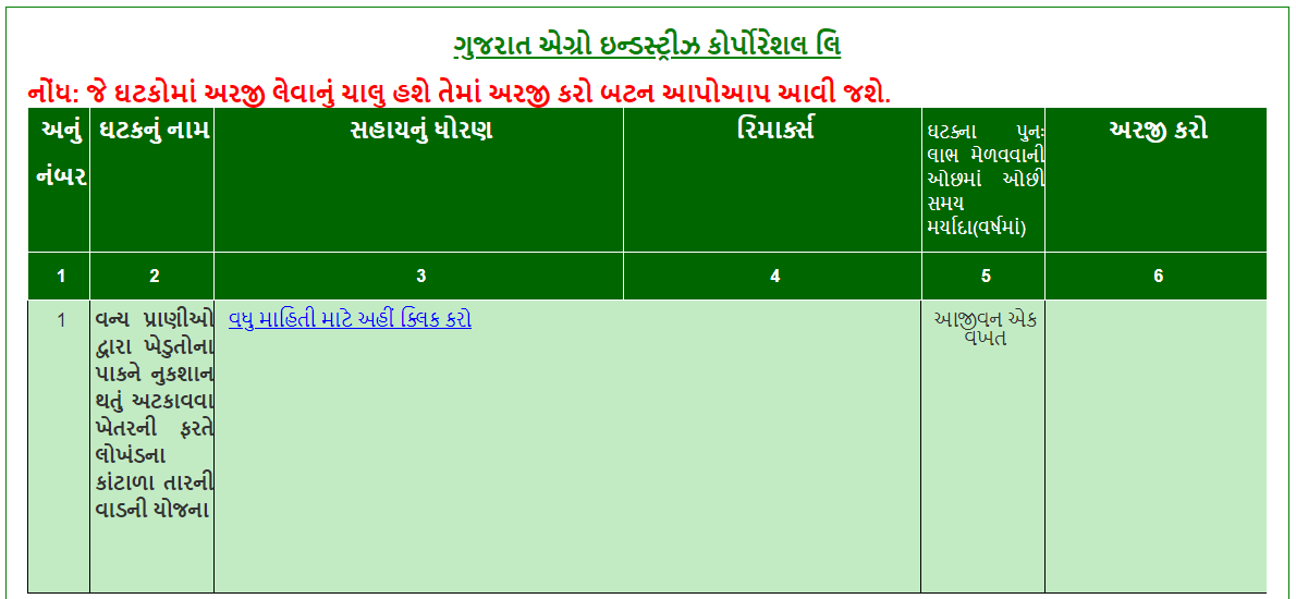 gujarat agro industry corporation limited
