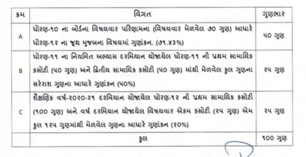 12th science result for student